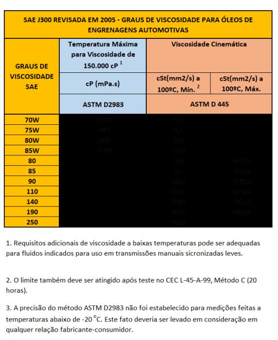 CLASSIFICAÇÃO SAE E ISO DOS ÓLEOS LUBRIFICANTES