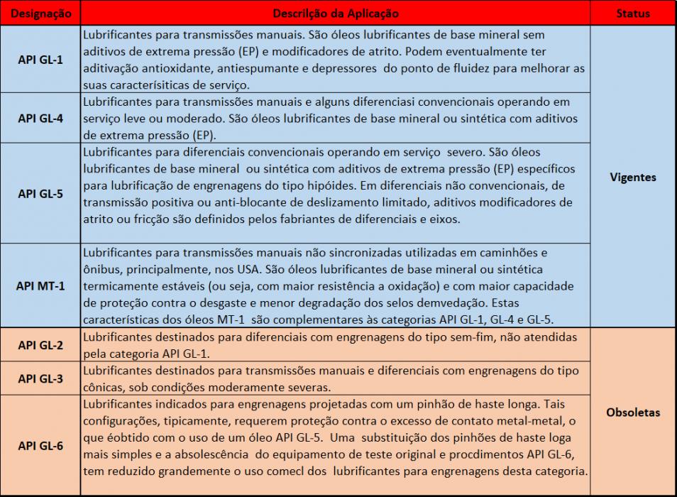 CLASSIFICAÇÃO API DOS ÓLEOS LUBRIFICANTES
