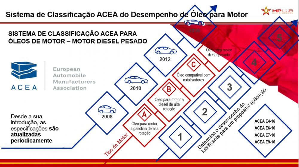 CLASSIFICAÇÃO ACEA DOS ÓLEOS LUBRIFICANTES